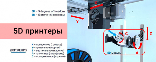 5D принтеры, описание, возможности, виды